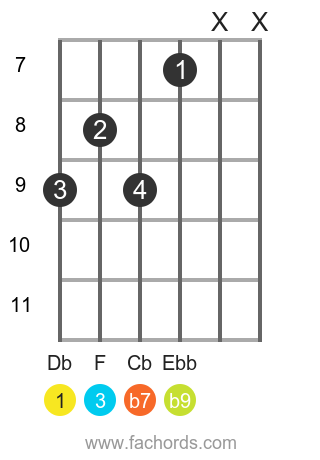 Db 7(b9) position 2 guitar chord diagram