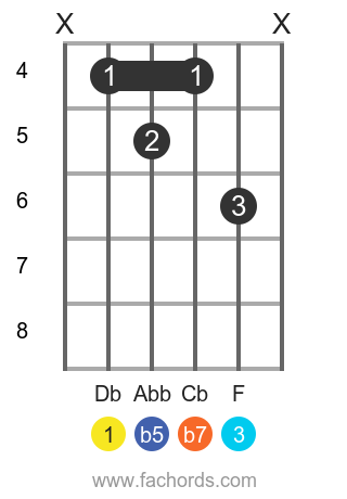 Db 7b5 position 1 guitar chord diagram