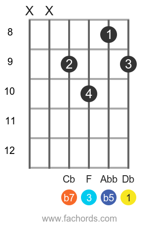 Db 7b5 position 2 guitar chord diagram