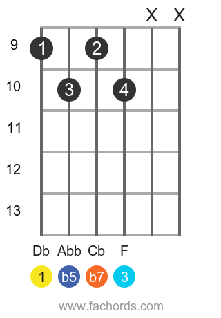 Db 7b5 position 3 guitar chord diagram