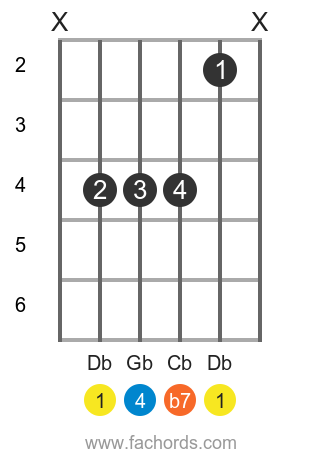 Db 7sus4 position 1 guitar chord diagram