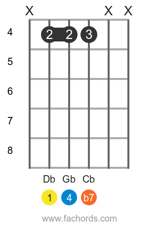 Db 7sus4 position 4 guitar chord diagram