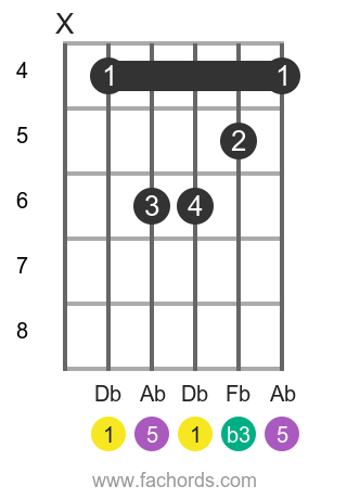 Db m position 1 guitar chord diagram