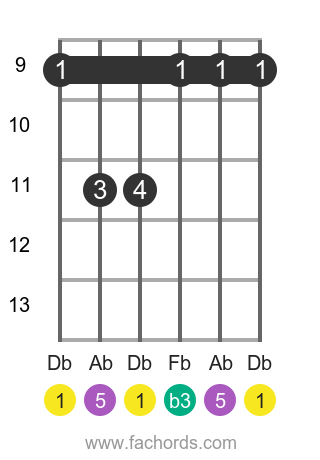 Db m position 2 guitar chord diagram