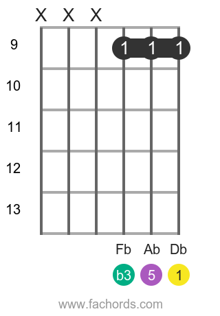Db m position 4 guitar chord diagram