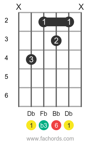 Db m6 position 1 guitar chord diagram