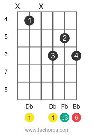Db m6 position 2 guitar chord diagram