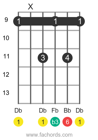 Db m6 position 3 guitar chord diagram