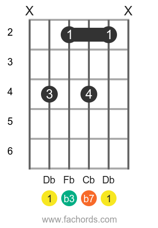 Db m7 position 1 guitar chord diagram