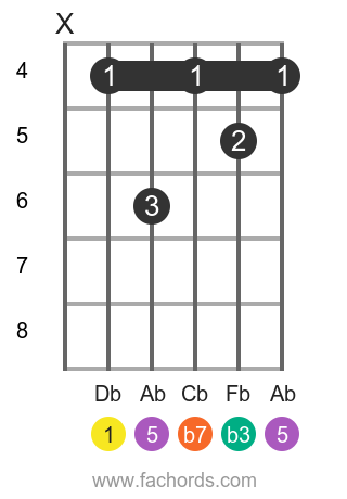 Db m7 position 2 guitar chord diagram