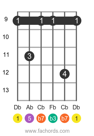 Db m7 position 3 guitar chord diagram