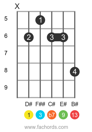 D# 13 position 1 guitar chord diagram