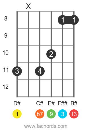D# 13 position 2 guitar chord diagram