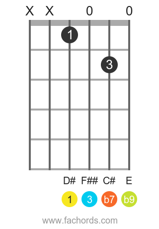 D# 7(b9) position 1 guitar chord diagram