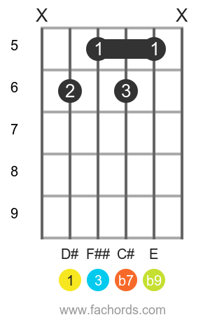 D# 7(b9) position 2 guitar chord diagram