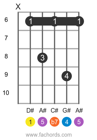 D# 7sus4 position 2 guitar chord diagram