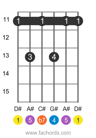 D# 7sus4 position 3 guitar chord diagram