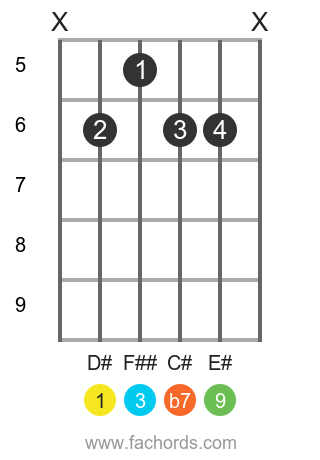 D# 9 position 1 guitar chord diagram