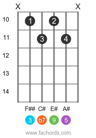 D# 9 position 2 guitar chord diagram