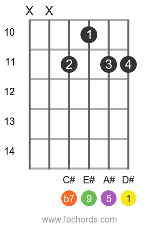 D# 9 position 3 guitar chord diagram