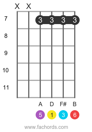 D 6 position 10 guitar chord diagram