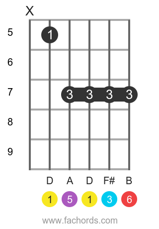 D 6 position 2 guitar chord diagram