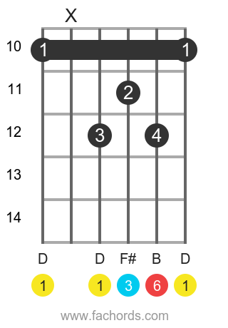 D 6 position 3 guitar chord diagram