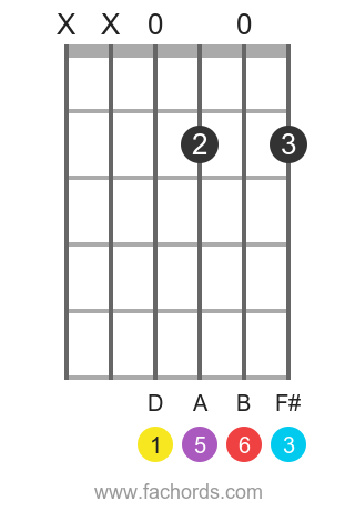 D 6 position 4 guitar chord diagram