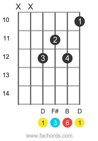 D 6 position 5 guitar chord diagram
