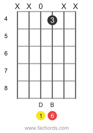 D 6 position 7 guitar chord diagram