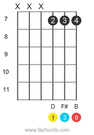 D 6 position 8 guitar chord diagram