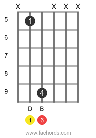 D 6 position 9 guitar chord diagram