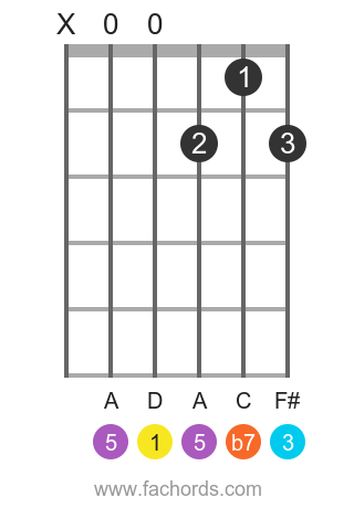 D 7 position 1 guitar chord diagram