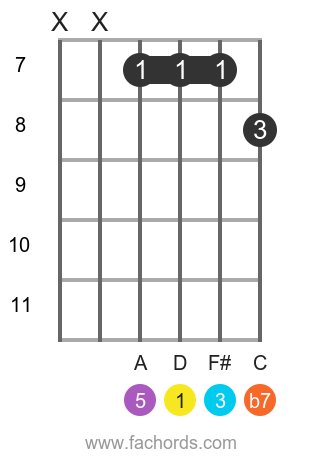 D 7 position 10 guitar chord diagram