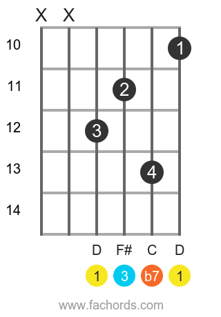 D 7 position 11 guitar chord diagram
