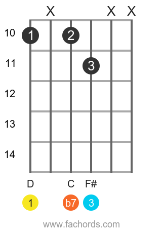 D 7 position 13 guitar chord diagram