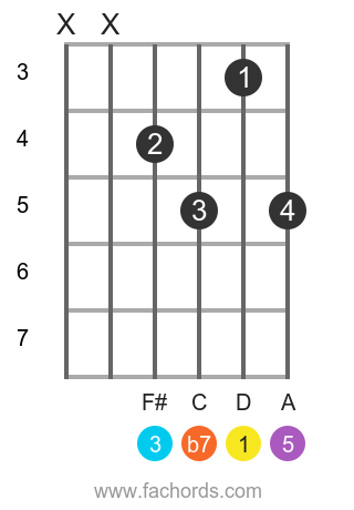 D 7 position 14 guitar chord diagram