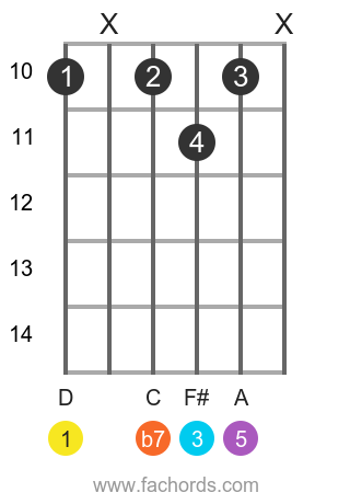 D 7 position 15 guitar chord diagram
