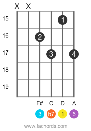 D 7 position 16 guitar chord diagram