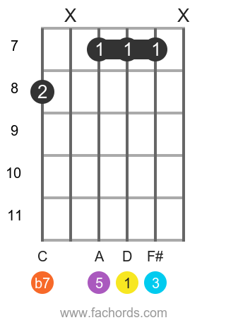 D 7 position 18 guitar chord diagram
