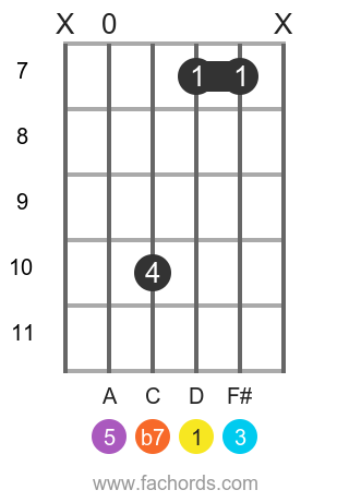 D 7 position 19 guitar chord diagram