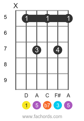 D 7 position 2 guitar chord diagram