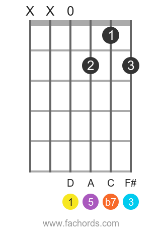 D 7 position 4 guitar chord diagram