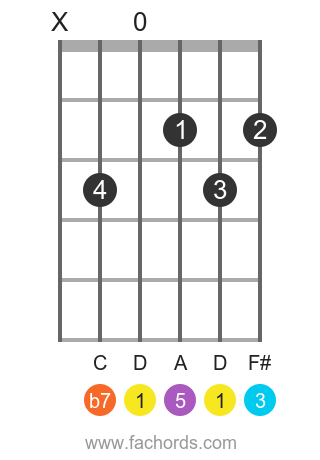 D 7 position 6 guitar chord diagram