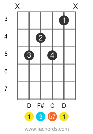 D Dominant guitar Movable chord chart