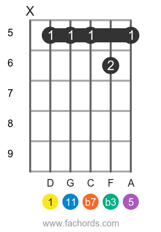 D m11 position 13 guitar chord diagram