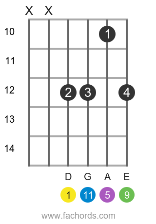 D m11 position 14 guitar chord diagram