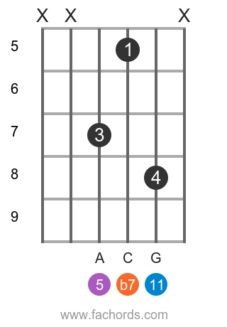 D m11 position 15 guitar chord diagram