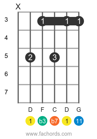 D m11 position 16 guitar chord diagram