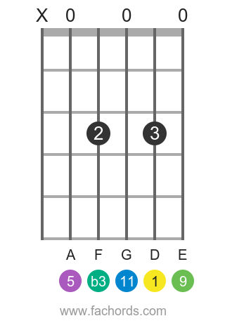 D m11 position 17 guitar chord diagram